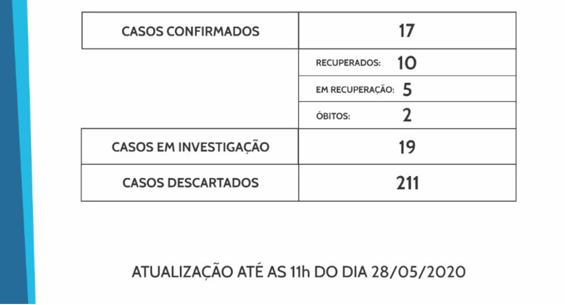 Francisco Beltrão chega a 17 casos de coronavírus