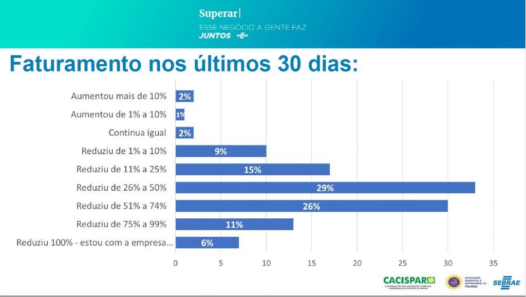 grafico_palmas1