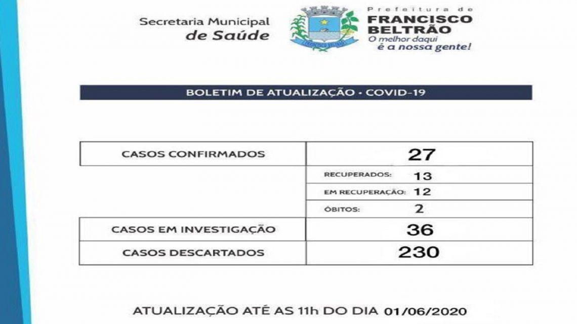Sobe para 27 o número de casos de covid-19 em Francisco Beltrão