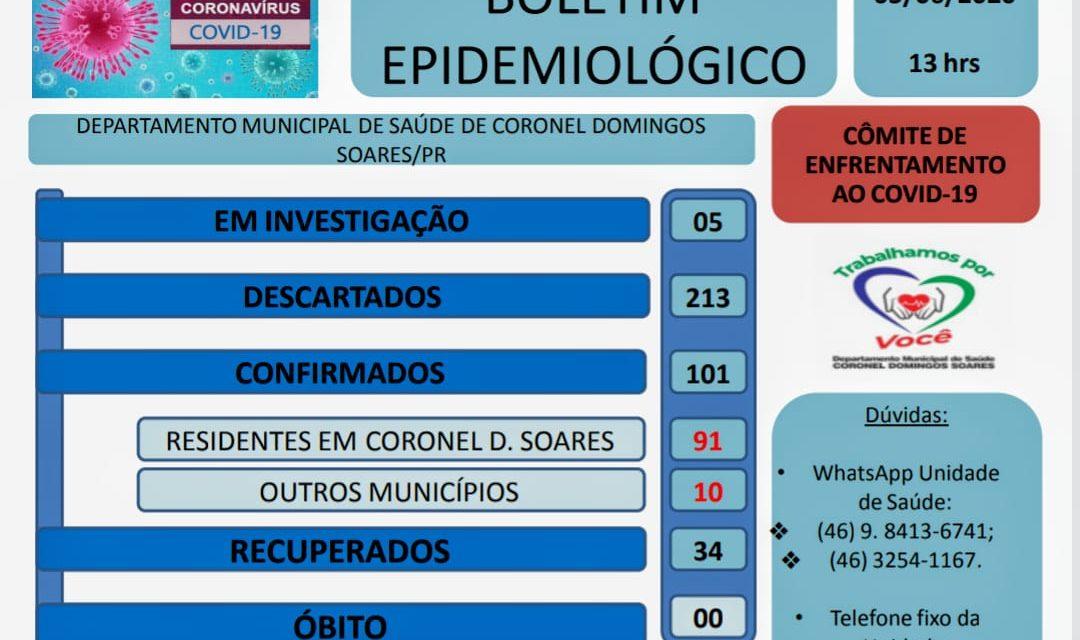 Boletim da Covid-19 aponta recuperação de 34 pacientes em Cel. Domingos Soares