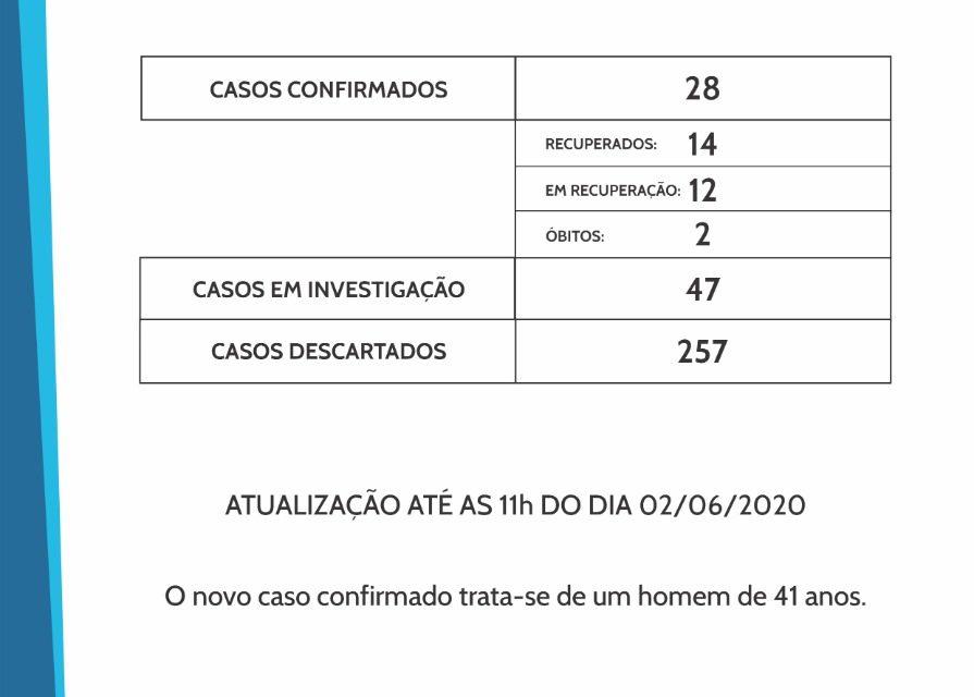 Casos de Covid-19 quase dobram em uma semana em Francisco Beltrão
