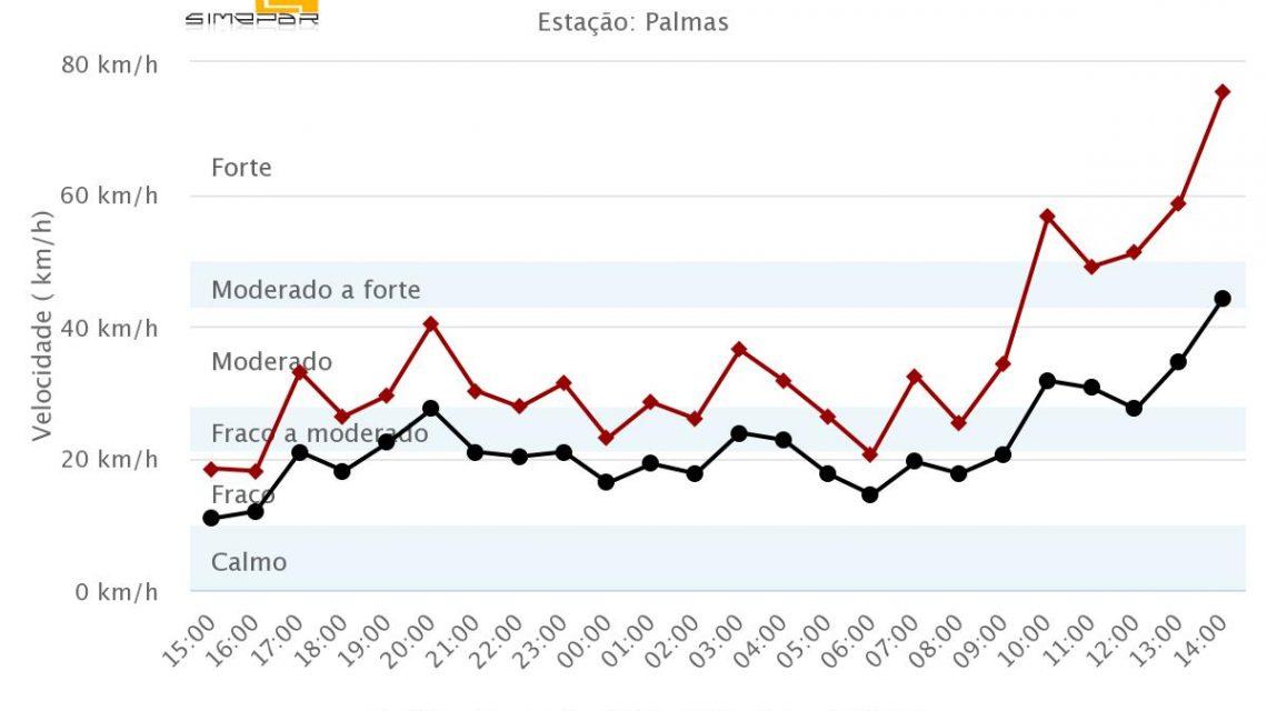 Rajadas de vento atingem 75 quilômetros por hora em Palmas