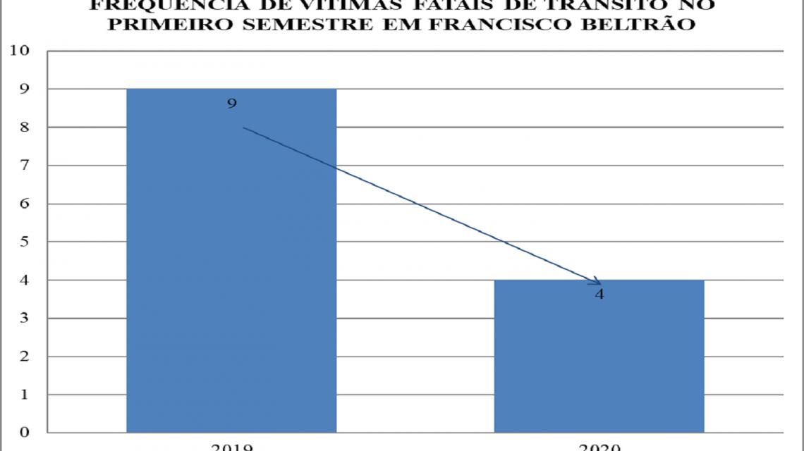 Francisco Beltrão tem redução de 56% de mortes no trânsito