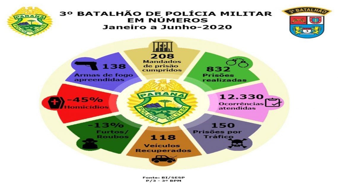 Terceiro Batalhão divulga relatório de ações do primeiro semestre de 2020
