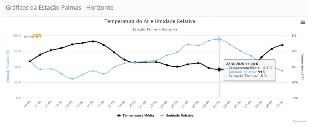 temperatura_22082020