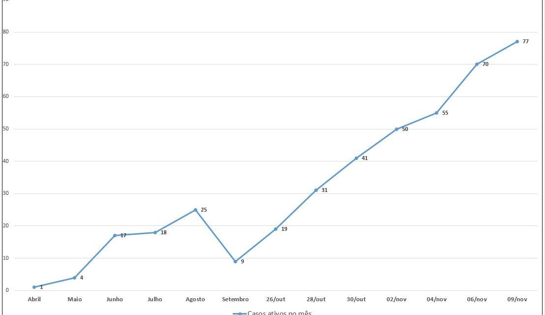 Palmas: Casos ativos de Covid aumentaram mais de 700% em um mês