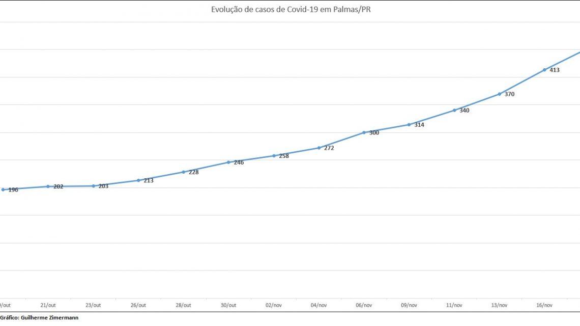 Em uma semana, 114 novos casos de Covid-19 em Palmas