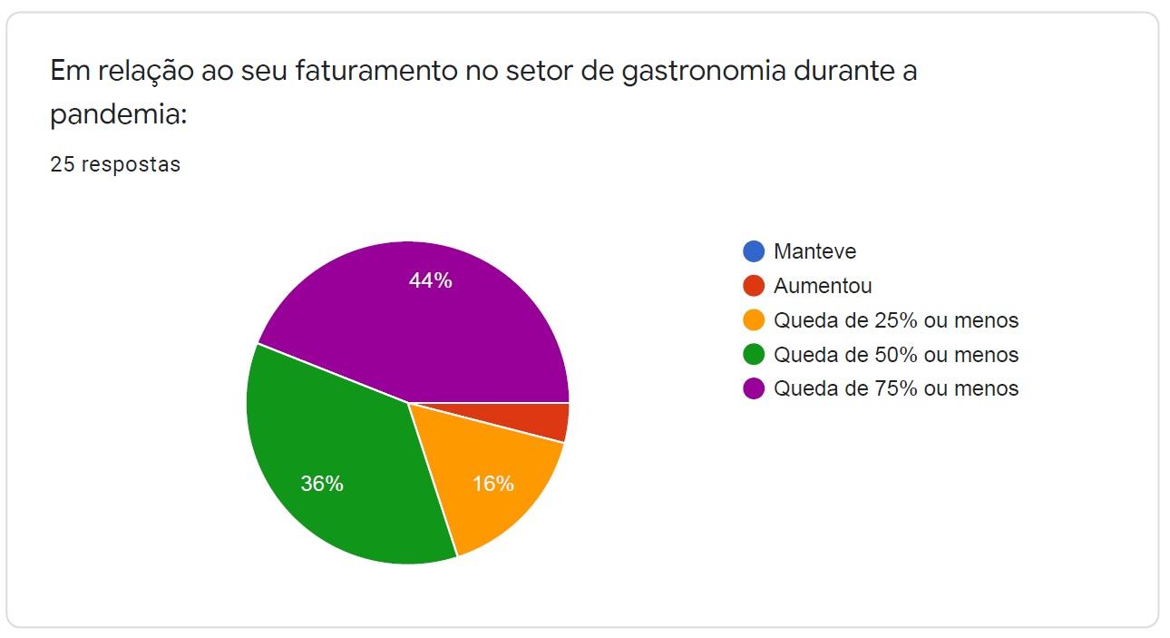 [Grupo RBJ de Comunicação] Pesquisa levanta impactos da pandemia no setor gastronômico de Palmas